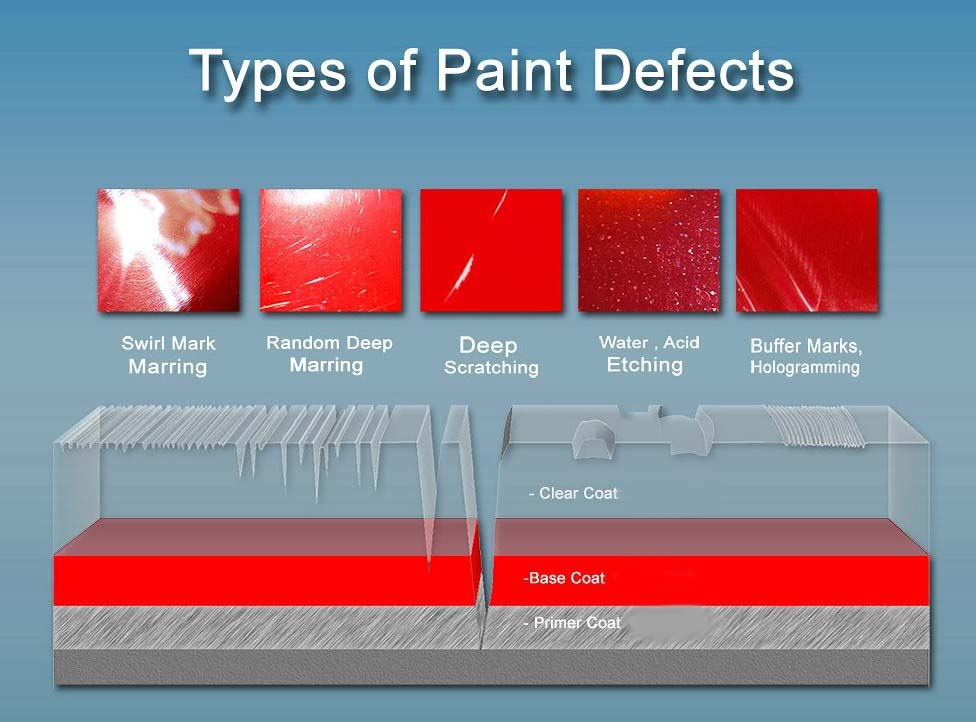 Types of Paint Defects